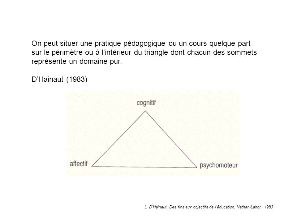 On peut situer une pratique pédagogique ou un cours quelque part sur le périmètre ou à l'intérieur du triangle dont chacun des sommets représente un domaine pur.