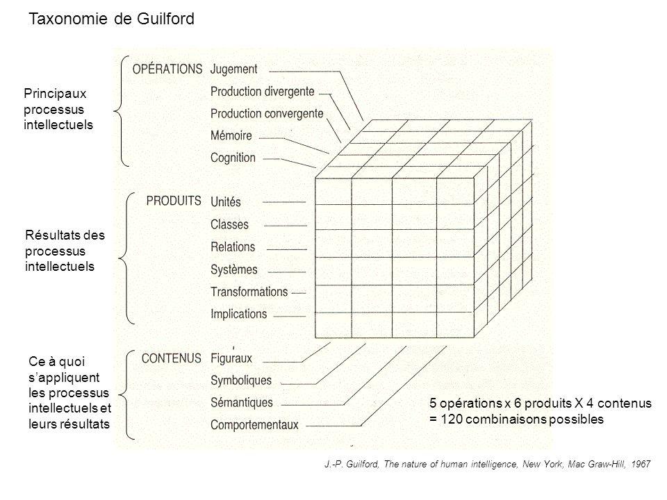 Taxonomie de Guilford Principaux processus intellectuels Résultats des