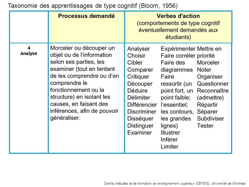 Taxonomie des apprentissages de type cognitif (Bloom, 1956)