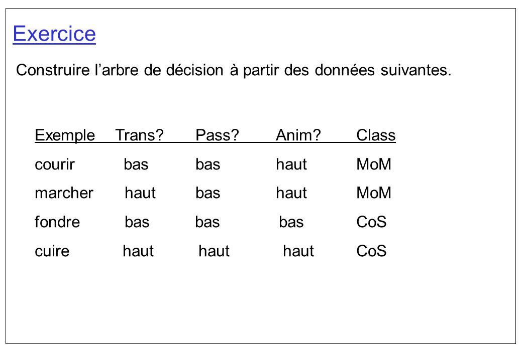 Exercice Construire l'arbre de décision à partir des données suivantes. Exemple Trans Pass Anim Class.