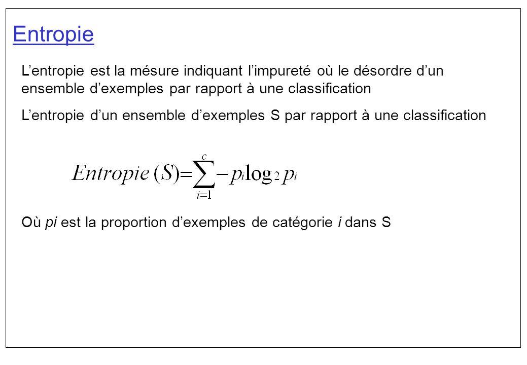 Entropie L'entropie est la mésure indiquant l'impureté où le désordre d'un ensemble d'exemples par rapport à une classification.