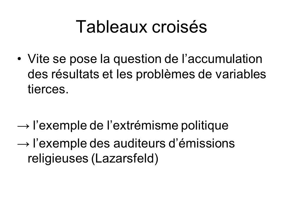 Tableaux croisés Vite se pose la question de l'accumulation des résultats et les problèmes de variables tierces.