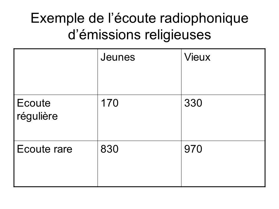 Exemple de l'écoute radiophonique d'émissions religieuses