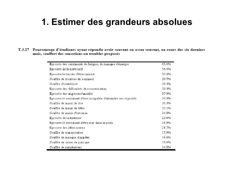 1. Estimer des grandeurs absolues