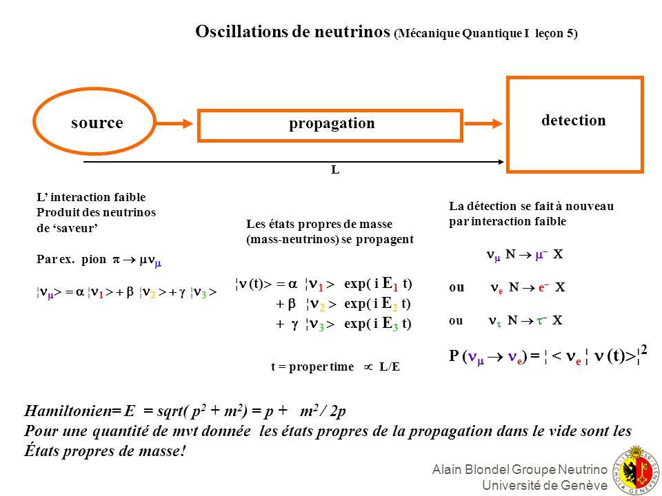 Oscillations de neutrinos (Mécanique Quantique I leçon 5)