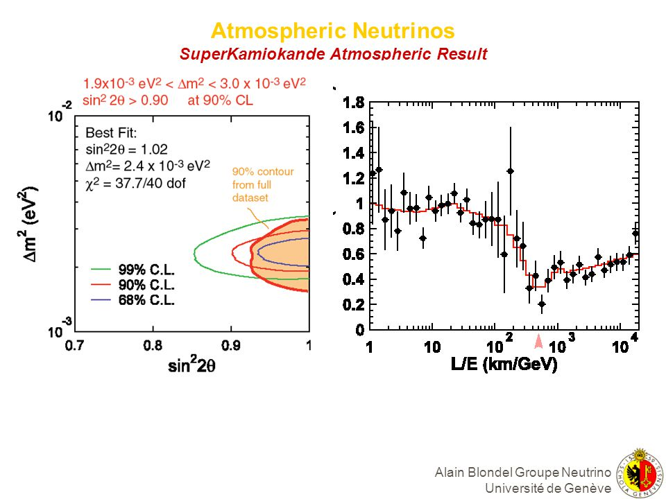Atmospheric Neutrinos SuperKamiokande Atmospheric Result