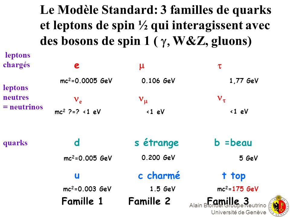 Le Modèle Standard: 3 familles de quarks