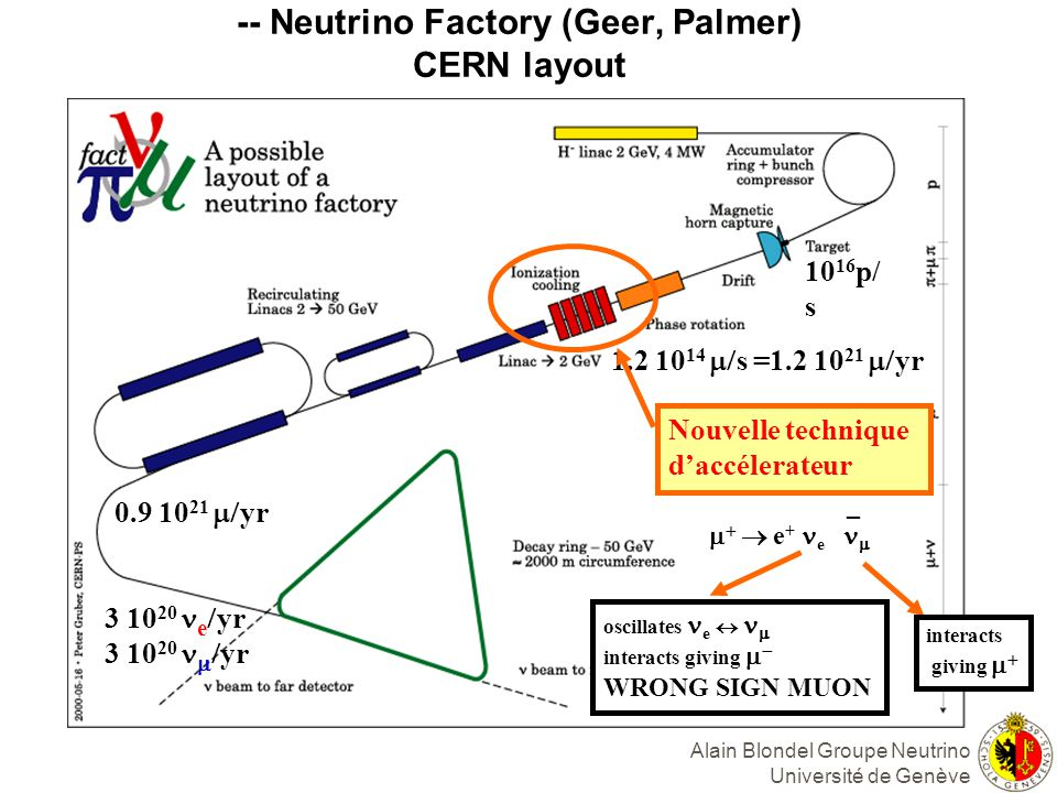 -- Neutrino Factory (Geer, Palmer) CERN layout