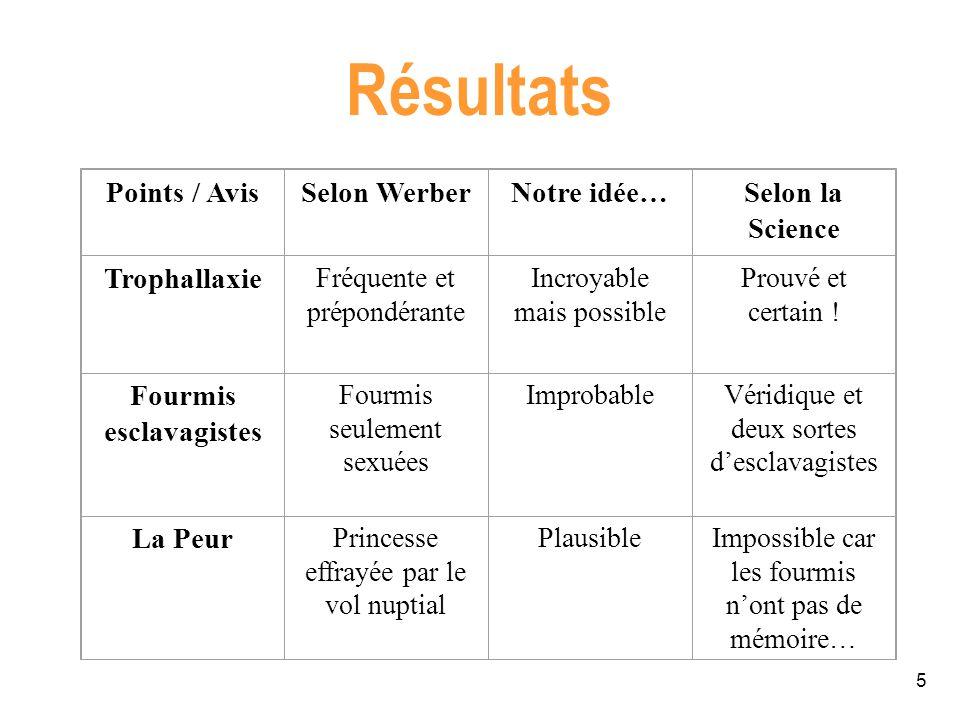 Résultats Points / Avis Selon Werber Notre idée… Selon la Science
