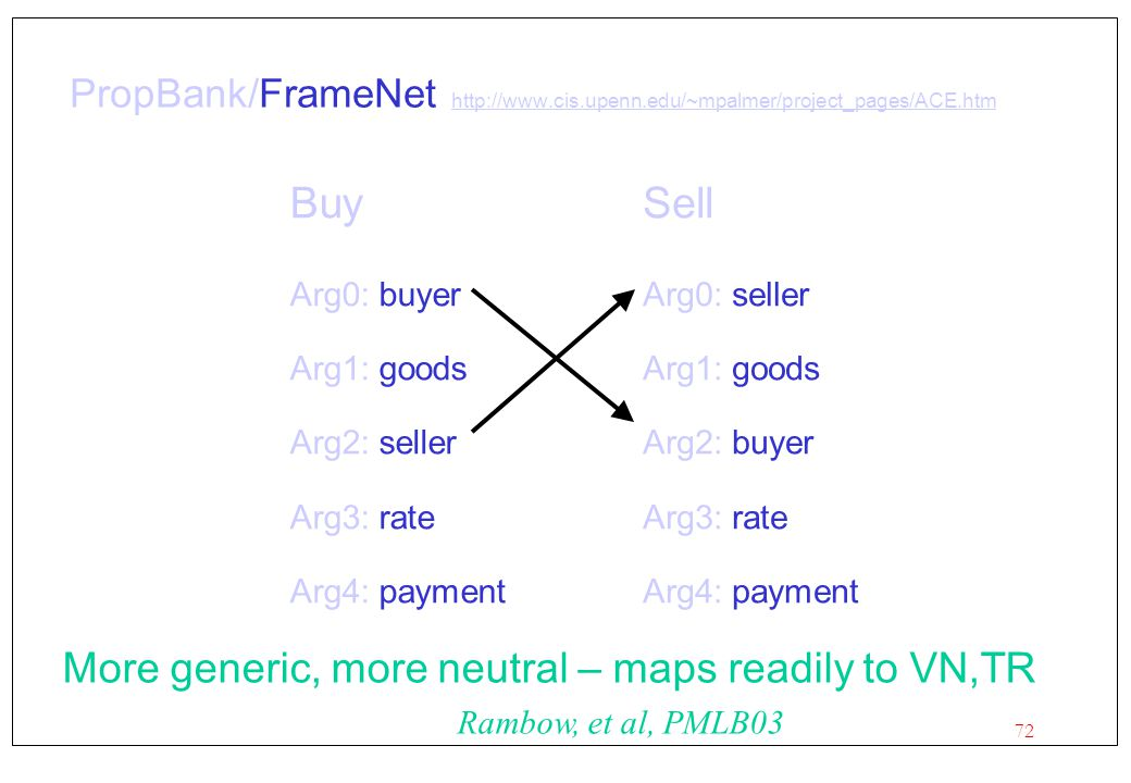 Buy Sell More generic, more neutral – maps readily to VN,TR