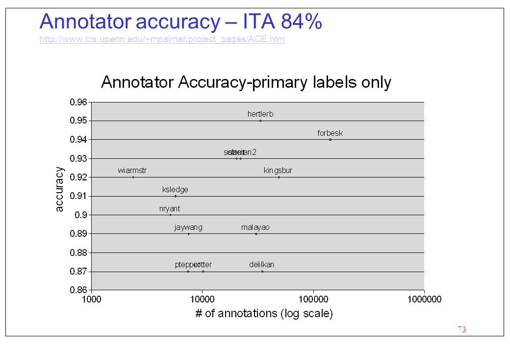 Annotator accuracy – ITA 84% http://www. cis. upenn