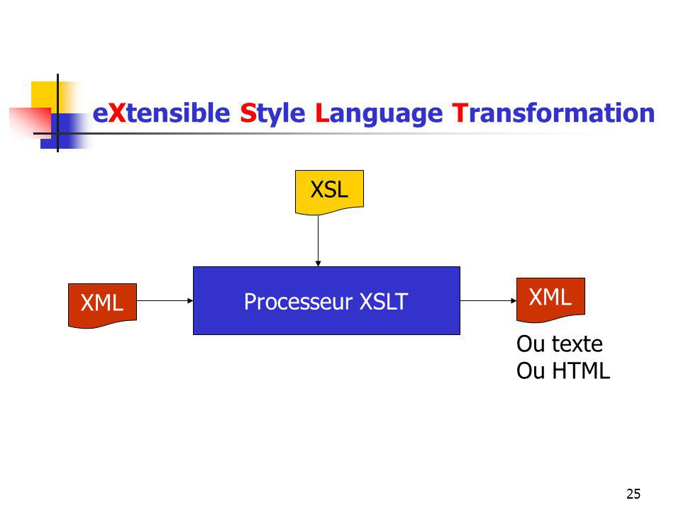 eXtensible Style Language Transformation