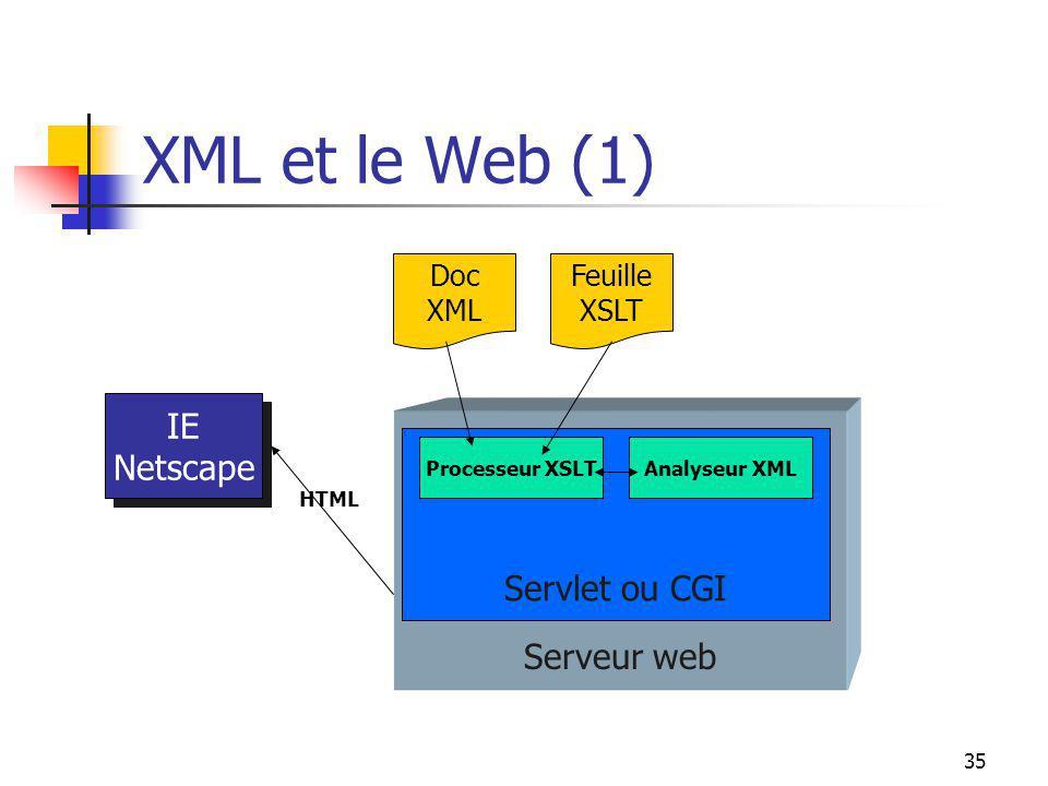 XML et le Web (1) IE Netscape Servlet ou CGI Serveur web Doc XML