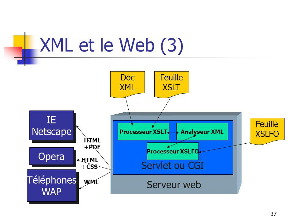 XML et le Web (3) IE Netscape Servlet ou CGI Serveur web Opera