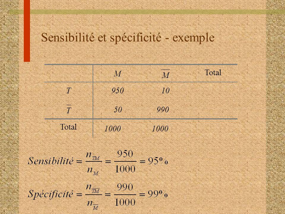 Sensibilité et spécificité - exemple