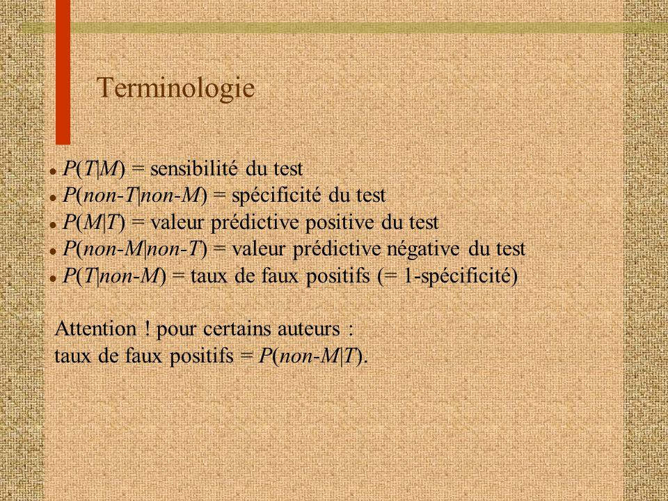 Terminologie P(T|M) = sensibilité du test
