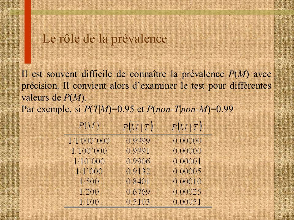 Le rôle de la prévalence
