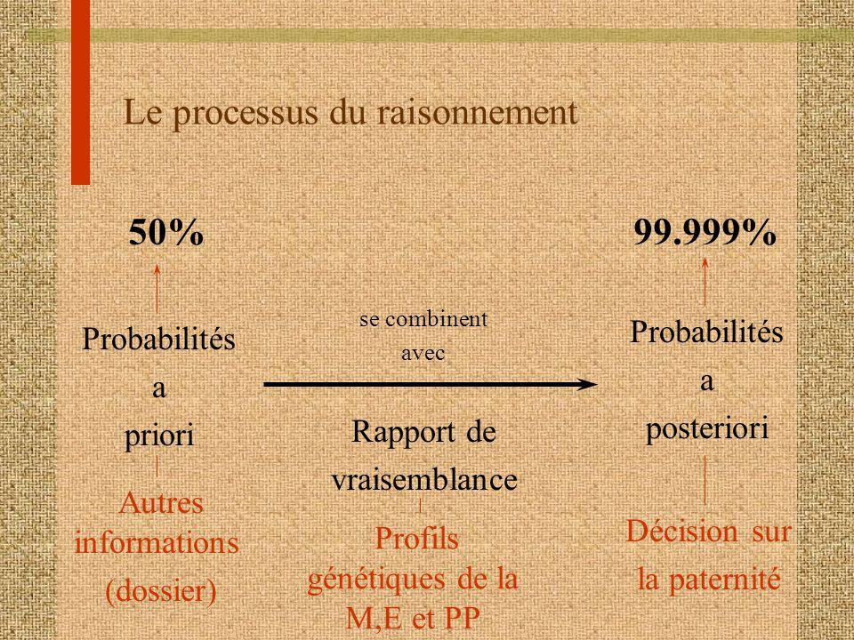 Le processus du raisonnement