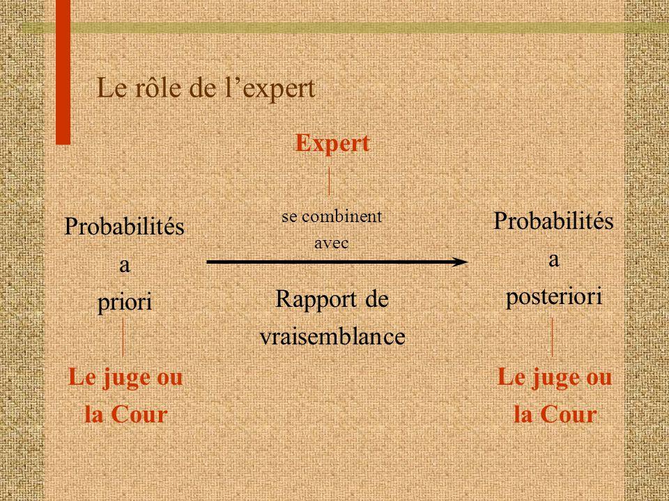 Le rôle de l'expert Expert Probabilités a posteriori Probabilités a