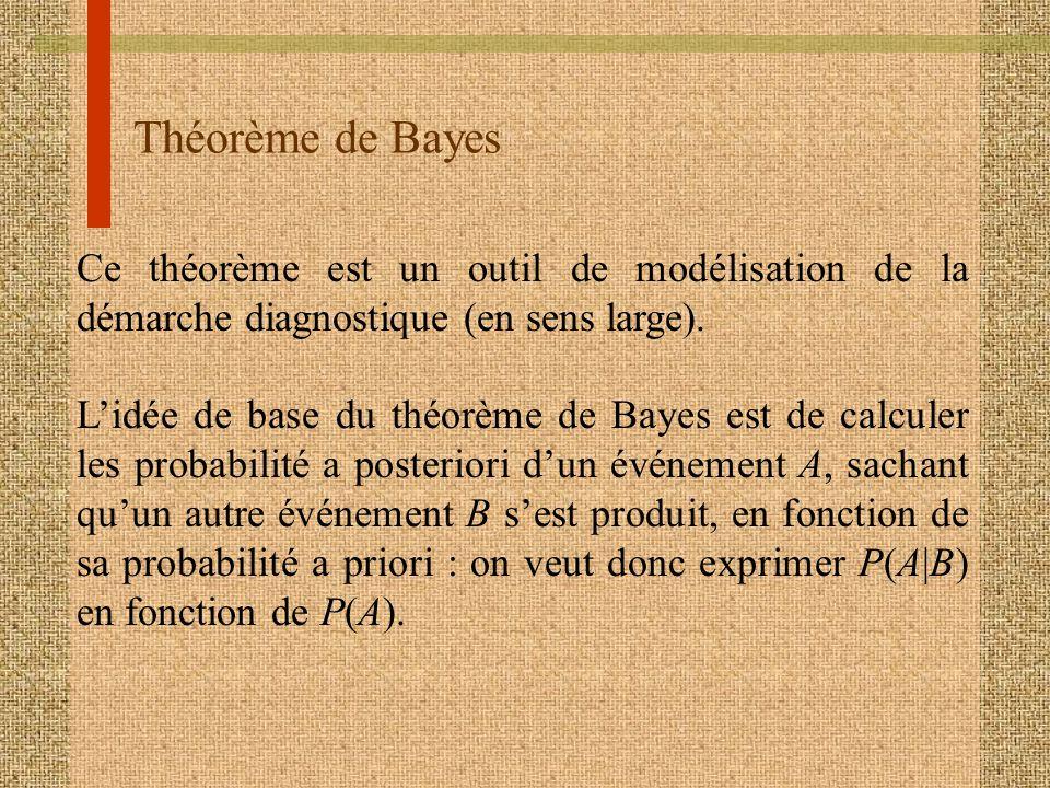 Théorème de Bayes Ce théorème est un outil de modélisation de la démarche diagnostique (en sens large).