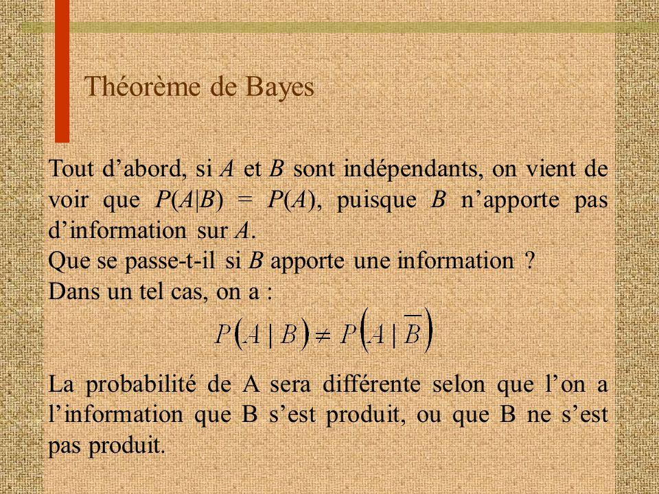 Théorème de Bayes Tout d'abord, si A et B sont indépendants, on vient de voir que P(A|B) = P(A), puisque B n'apporte pas d'information sur A.