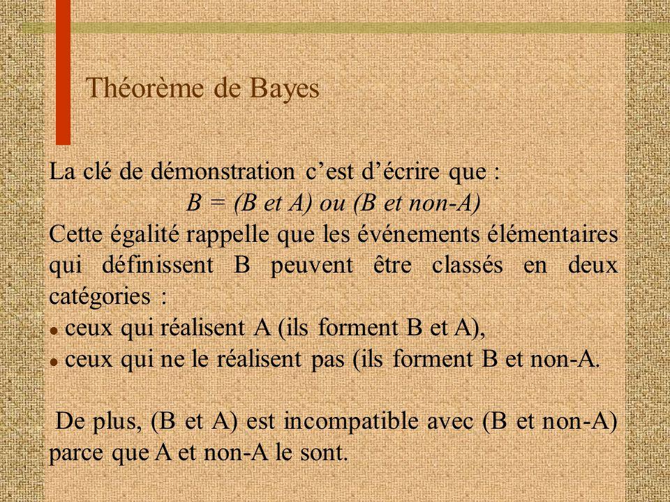 B = (B et A) ou (B et non-A)
