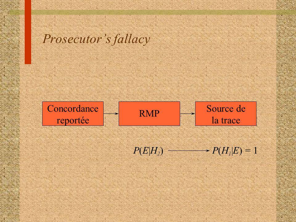 Prosecutor's fallacy Concordance reportée Source de la trace RMP