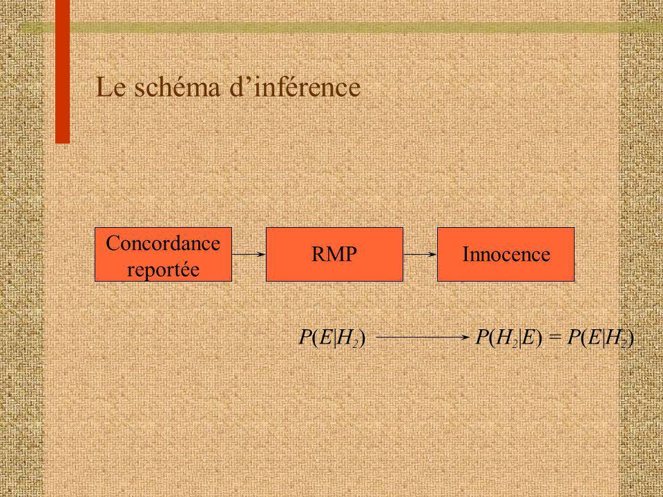 Le schéma d'inférence Concordance reportée RMP Innocence P(E|H2)
