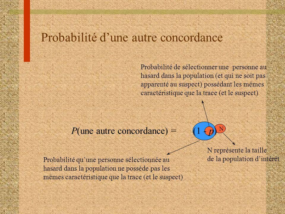Probabilité d'une autre concordance