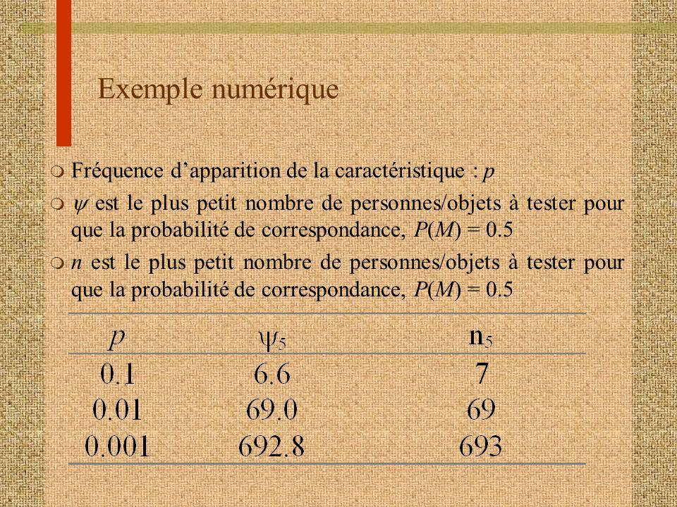 Exemple numérique Fréquence d'apparition de la caractéristique : p