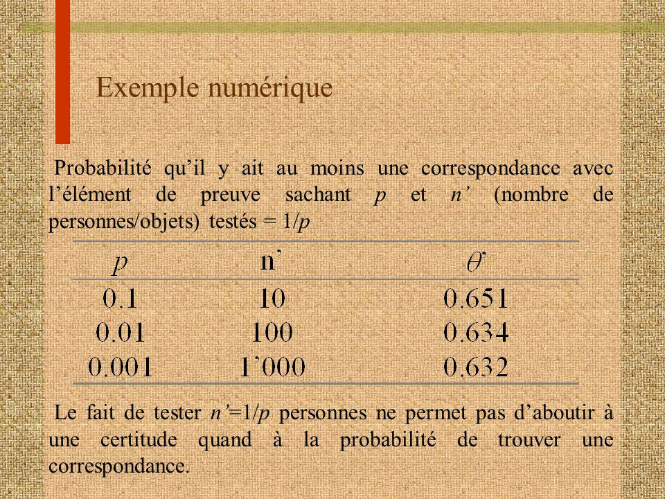 Exemple numérique