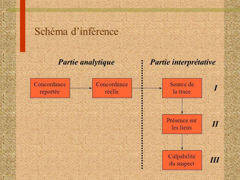 Schéma d'inférence Partie analytique Partie interprétative I II III