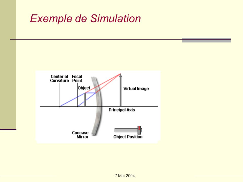Exemple de Simulation 7 Mai 2004