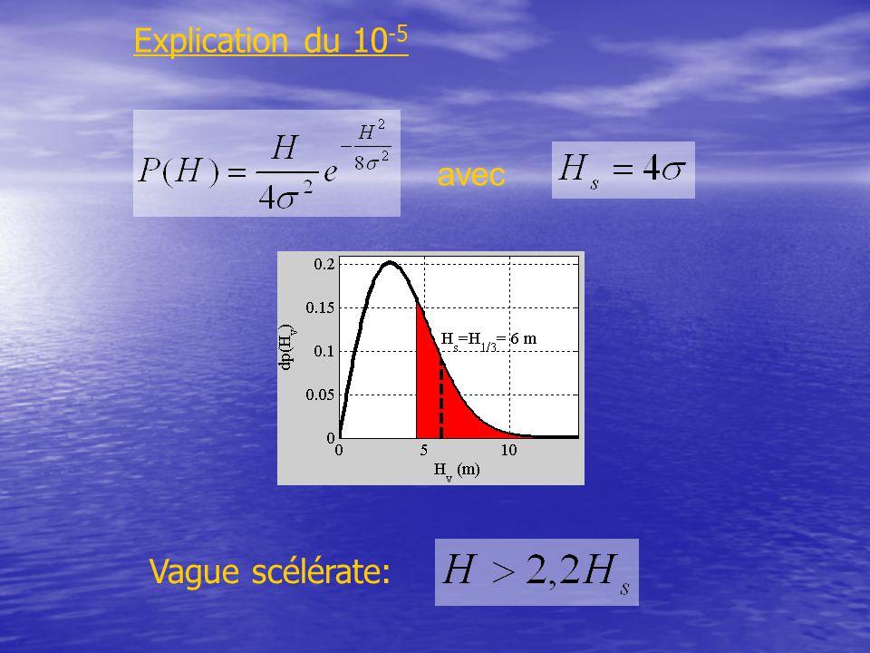 Explication du 10-5 avec Vague scélérate: