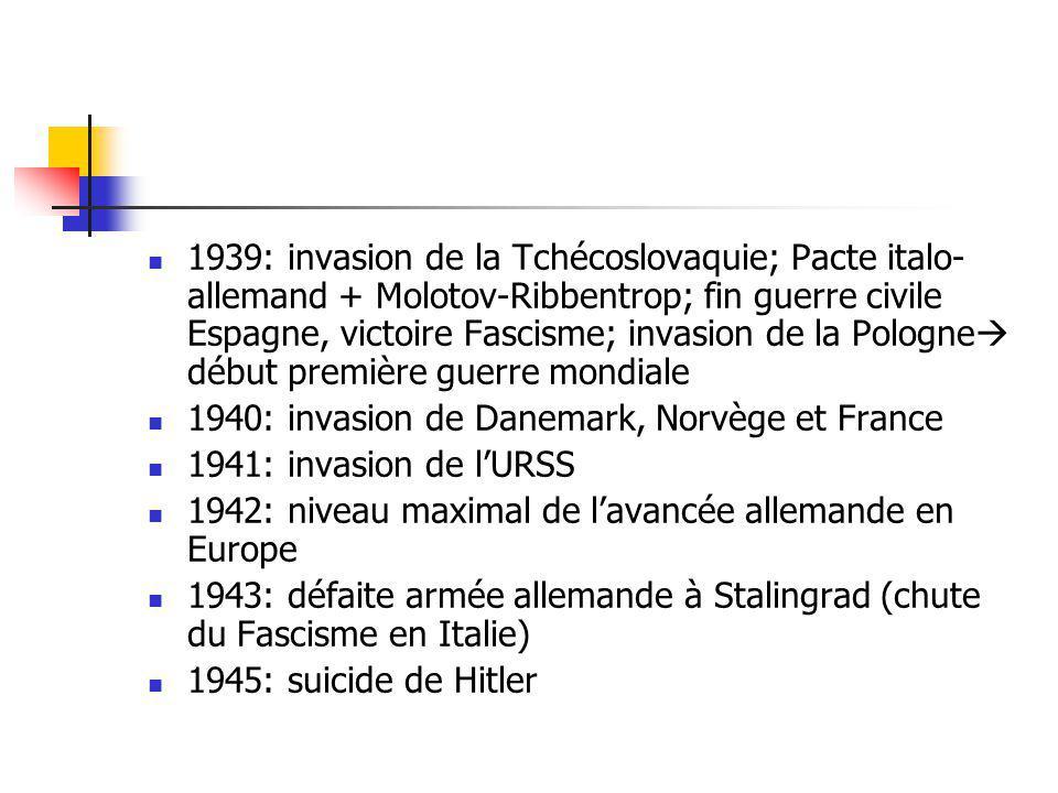 1939: invasion de la Tchécoslovaquie; Pacte italo-allemand + Molotov-Ribbentrop; fin guerre civile Espagne, victoire Fascisme; invasion de la Pologne début première guerre mondiale