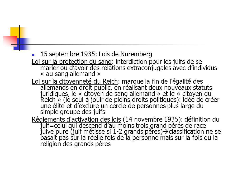 15 septembre 1935: Lois de Nuremberg