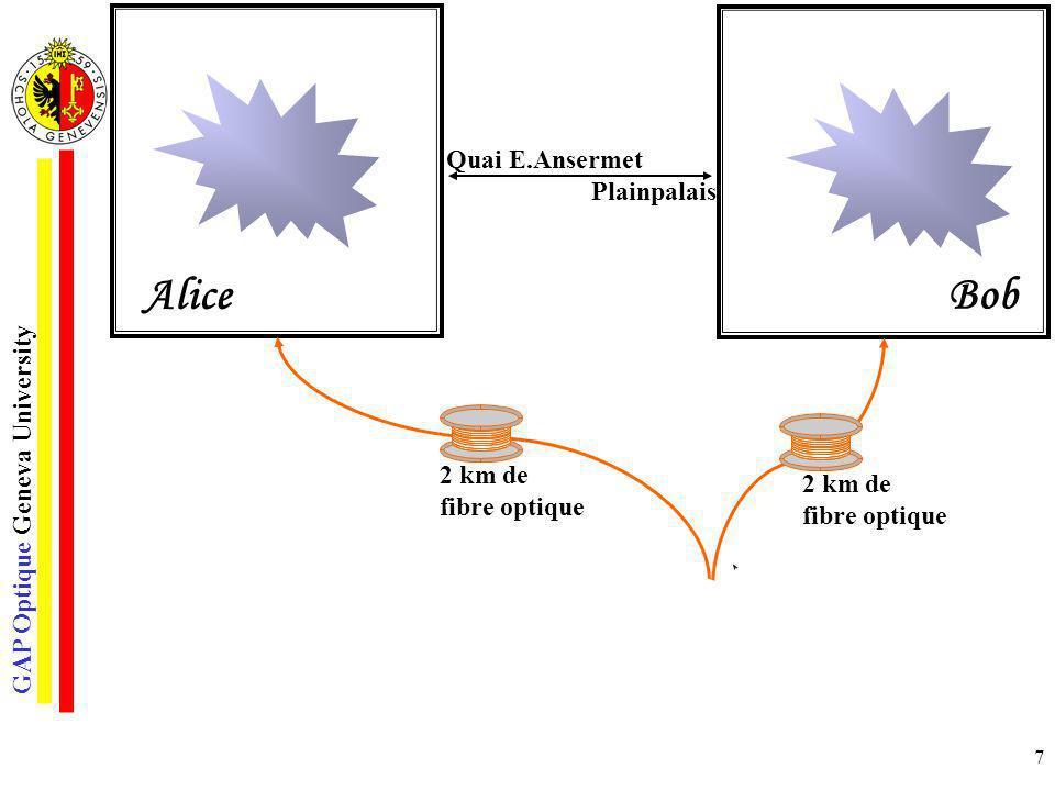 Alice Bob Quai E.Ansermet Plainpalais 2 km de fibre optique