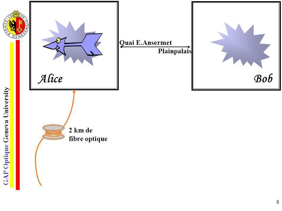 Quai E.Ansermet Plainpalais Alice Bob 2 km de fibre optique