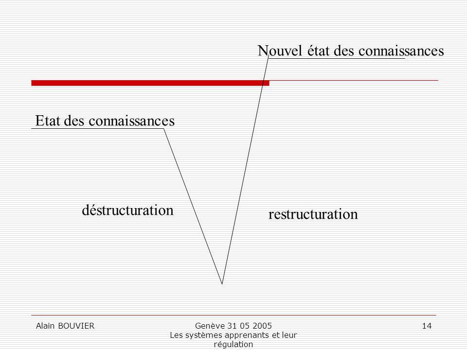 Genève 31 05 2005 Les systèmes apprenants et leur régulation