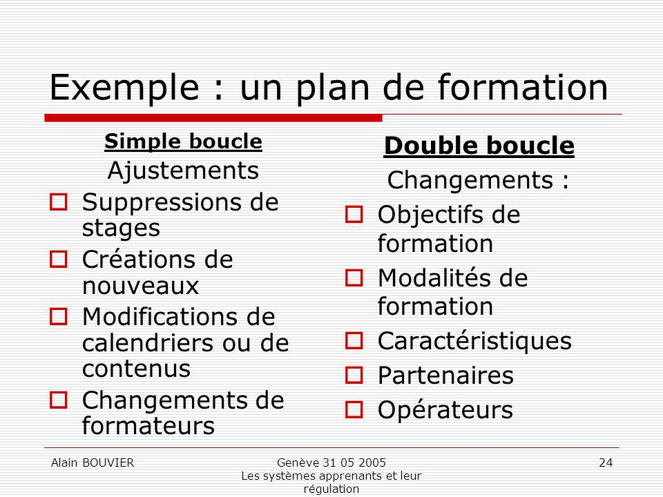 Exemple : un plan de formation