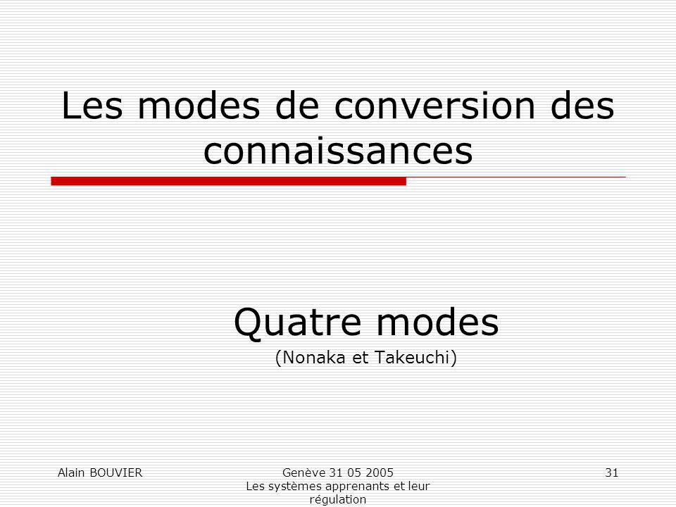 Les modes de conversion des connaissances