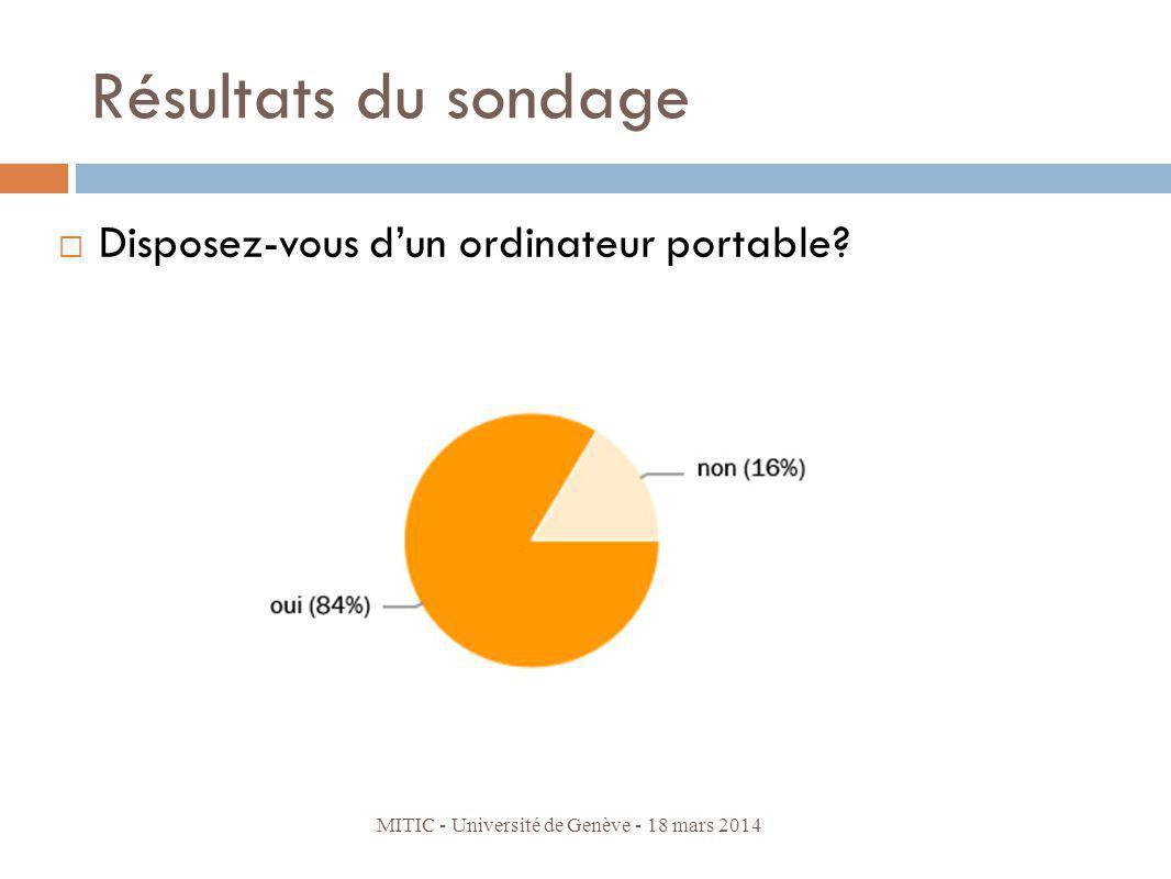 Résultats du sondage Disposez-vous d'un ordinateur portable