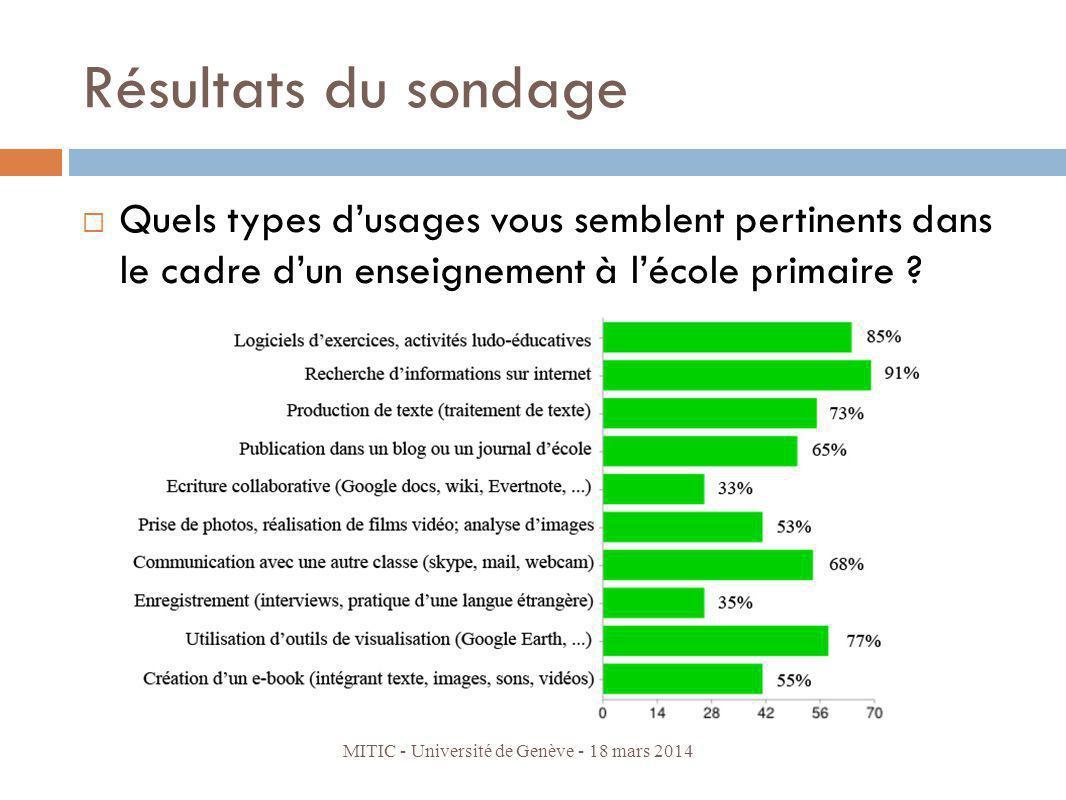 Résultats du sondage Quels types d'usages vous semblent pertinents dans le cadre d'un enseignement à l'école primaire