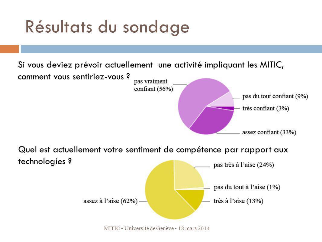 Résultats du sondage Si vous deviez prévoir actuellement une activité impliquant les MITIC, comment vous sentiriez-vous
