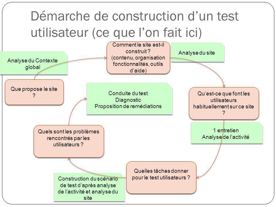 Démarche de construction d'un test utilisateur (ce que l'on fait ici)
