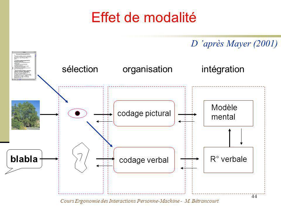 Effet de modalité D 'après Mayer (2001) sélection organisation