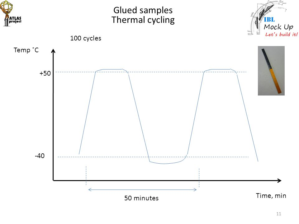 Glued samples Thermal cycling 100 cycles Temp ˚C +50 -40 Time, min