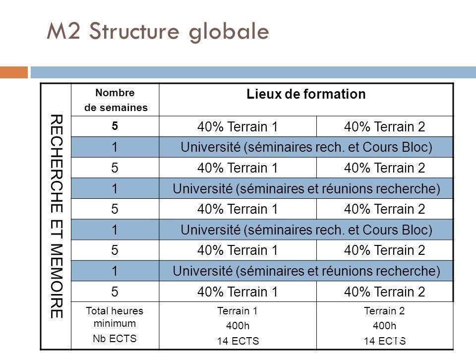 M2 Structure globale RECHERCHE ET MEMOIRE Lieux de formation