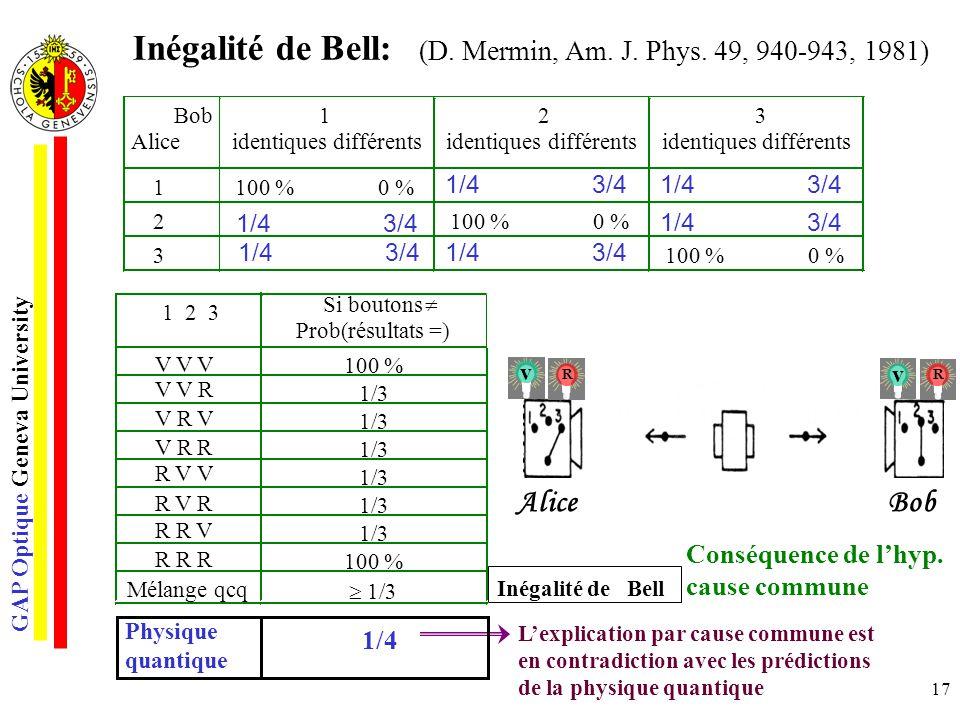 Inégalité de Bell: (D. Mermin, Am. J. Phys. 49, 940-943, 1981)