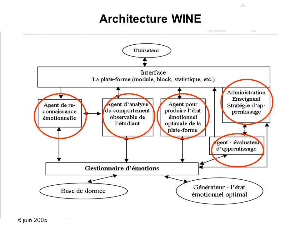 Architecture WINE ------------------------------------------------------------------------------------------------------